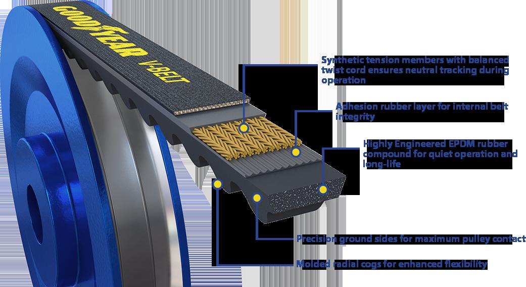 Goodyear Automotive Belts V belt layer diagram